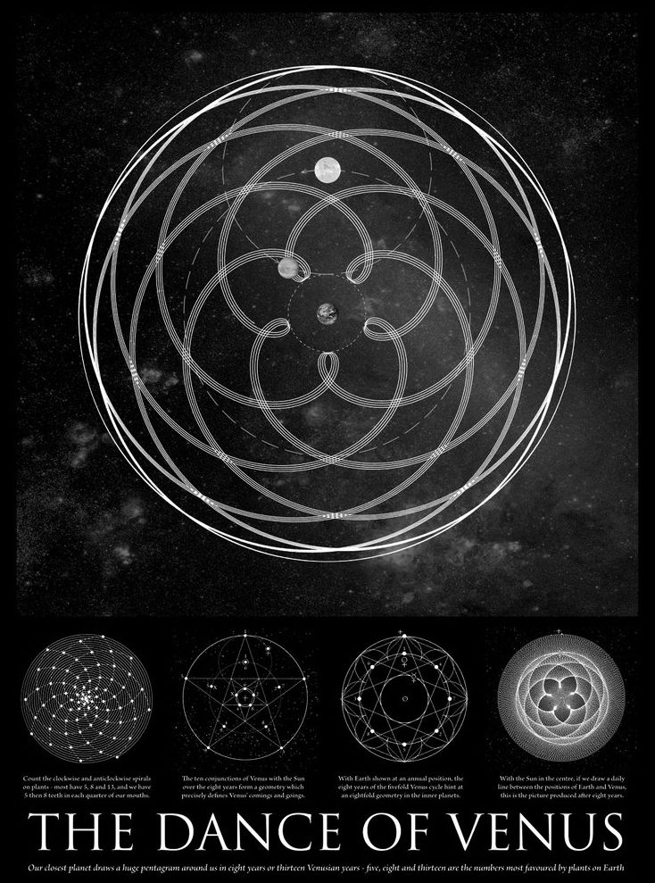 "John Martinaeu - The Dance of Venus (An accurate scientific drawing of Venus stunning pattern around the Earth. Our closest planetary neighbour draws a huge pentagram pattern around Earth every 8 years or 13 Venusian years. Four of the eight-year Venus cycles are shown, with the motion of Venus around Earth over 32 years), ""A Little Book of Coincidence"", 2002."