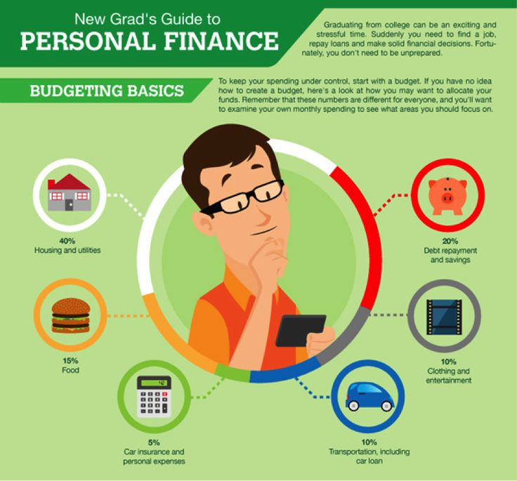 MBA 101: Guide To Basic Finance Concepts - Your Personal ...