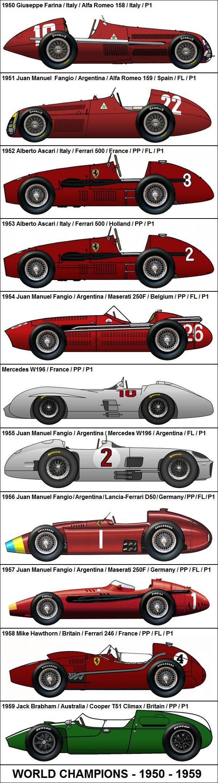 Formula One Grand Prix World Champions 1950-1959
