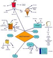 Figure 1.The teacher created a topic web related to food. Food and restaurant project