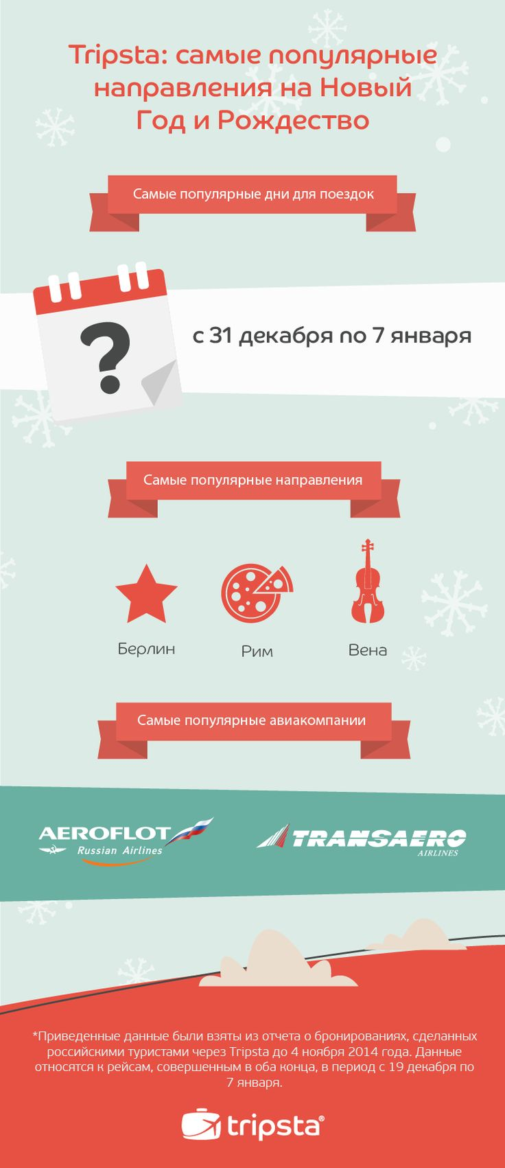 Xmas Travel Trends 2014 for Russian Market #tripsta #infographic #travel #trends #data