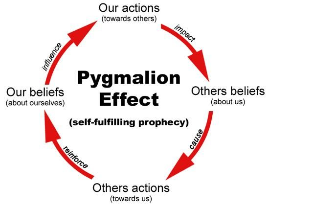 Self fulfilling prophecy effect