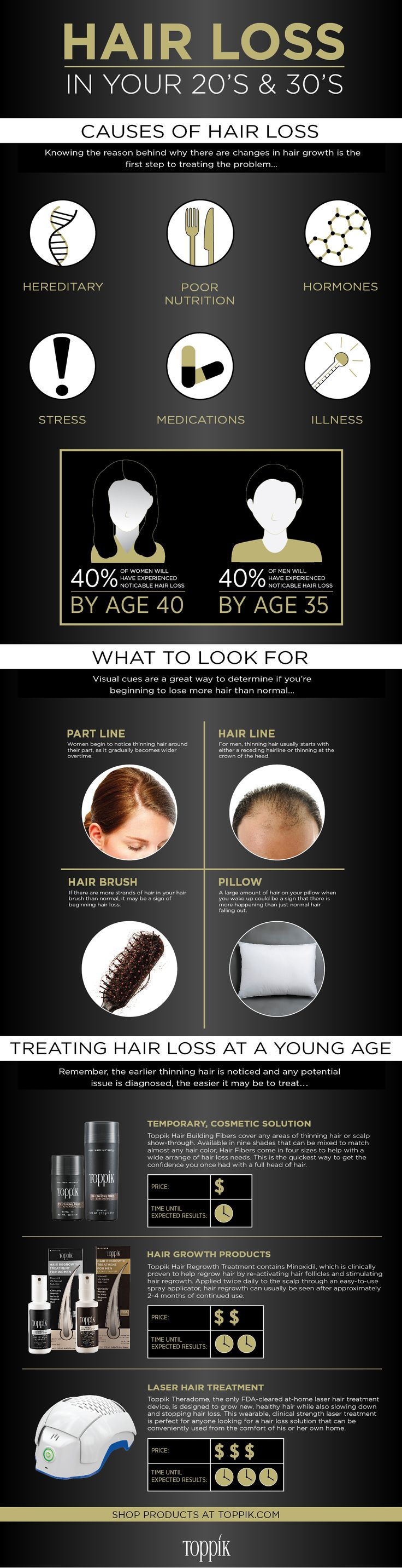 Thinning hair and hair loss affects people at various ages for a number of reasons. Find out about different hair loss cures and hair growth products here.