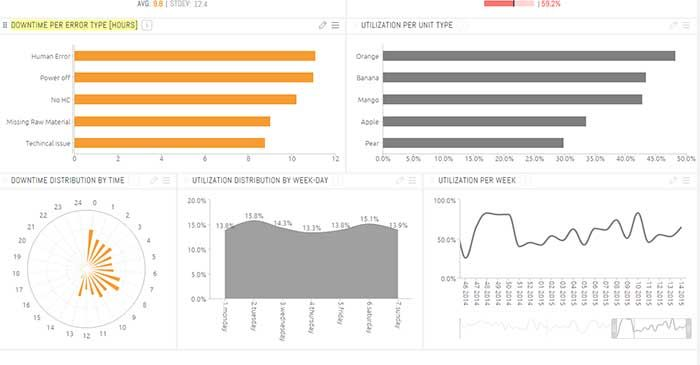 Manufacturing Analytics Machine Downtime Dashboard Examples