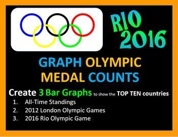 Olympics - Graph Medal Count, 3 Bar Graphs, Rio 2016 Summer Olympics