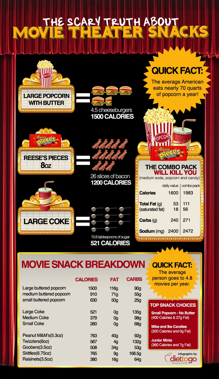 Scary truth about movie theater snacks!   Dang.