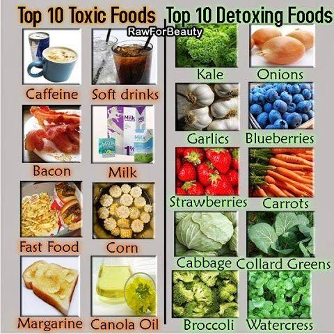 #Toxic foods and detoxing foods http://bestfitnessbody.blogspot.com/