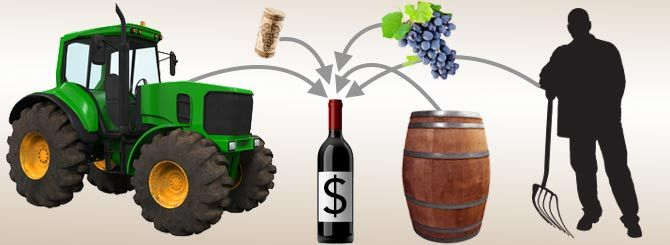 Gross Margins: Breaking Down the Price of a Bottle of Wine #wine #winey #wineeducation