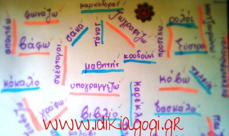 εικ. 2 : Το παιδί υπογραμμίζει με διαφορετικό χρώμα τις λέξεις που είναι ουσιαστικά από τις λέξεις που είναι ρήματα.