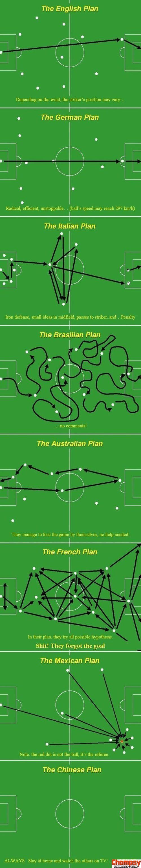 diferenças estratégicas futebolísticas mundiais | lot at least it works :b (or somewhat does) lol