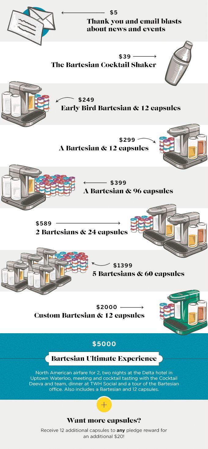 Bartesian: the Ultimate Cocktail Machine by Bartesian — Kickstarter