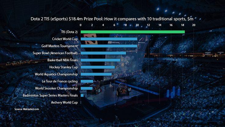 Top 5 Biggest Esports Prize Pools