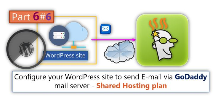 Configure your WordPress site to send E-mail via GoDaddy mail server - Shared Hosting plan | Part 6#6 - http://o365info.com/configure-your-wordpress-site-to-send-e-mail-via-godaddy-mail-server-shared-hosting-plan-part-6-6/