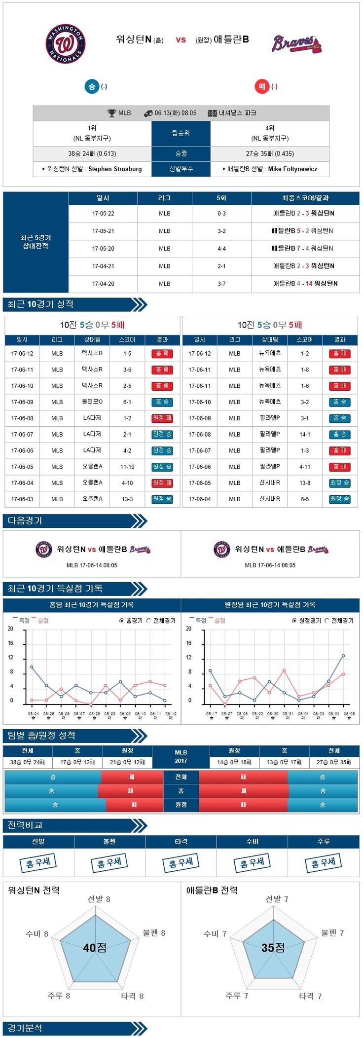 [MLB] 6월 13일 야구분석픽 워싱턴 vs 애틀랜타 ★토토군 분석픽★