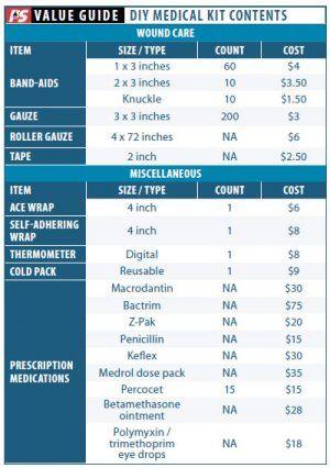 Creating a Custom Med Kit - Practical Sailor Print Edition Article