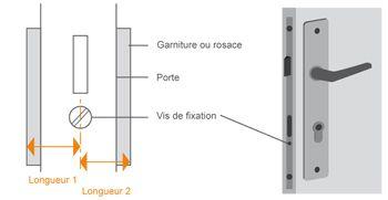 Comment choisir le canon d'un cylindre de serrure