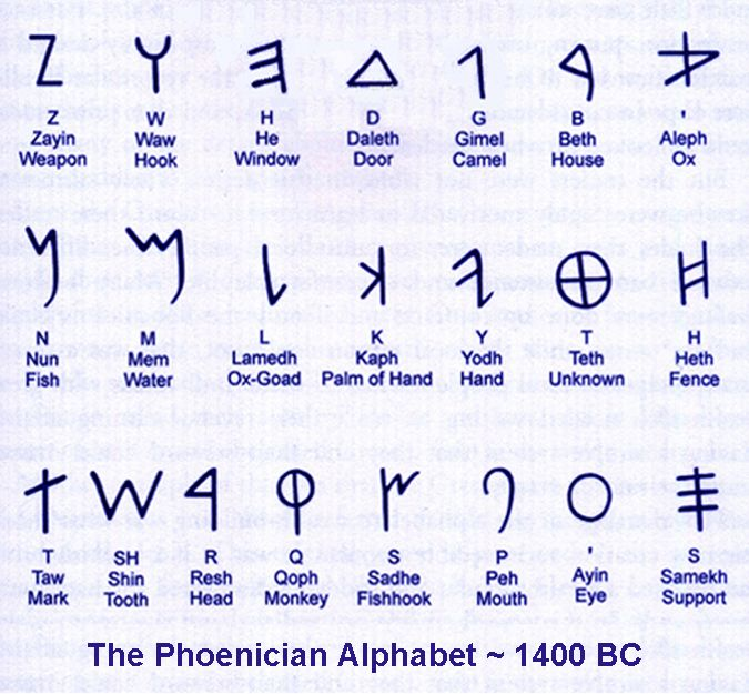 The Phoenician Alphabet, circa 1400 BC.