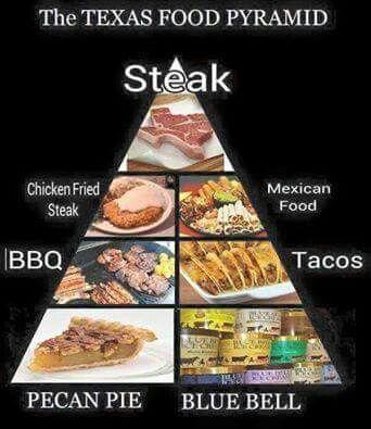 Texas Food Chart