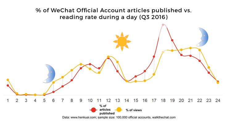 Want to get started in China through social e-commerce? Then WeChat marketing is the way to go. Here is a step by step guide to get get you started.