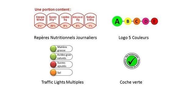 Le système d'information nutritionnelle à 5 couleurs est le plus efficace pour les consommateurs