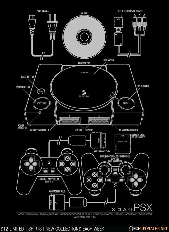 Handy blueprint summarizing the components of the PlayStation 4