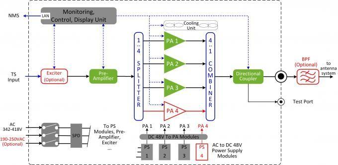Modular Atsc Dvb T2 Digital Tv Transmitter Four Power Amplif With