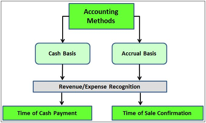 1000  images about accounting on pinterest