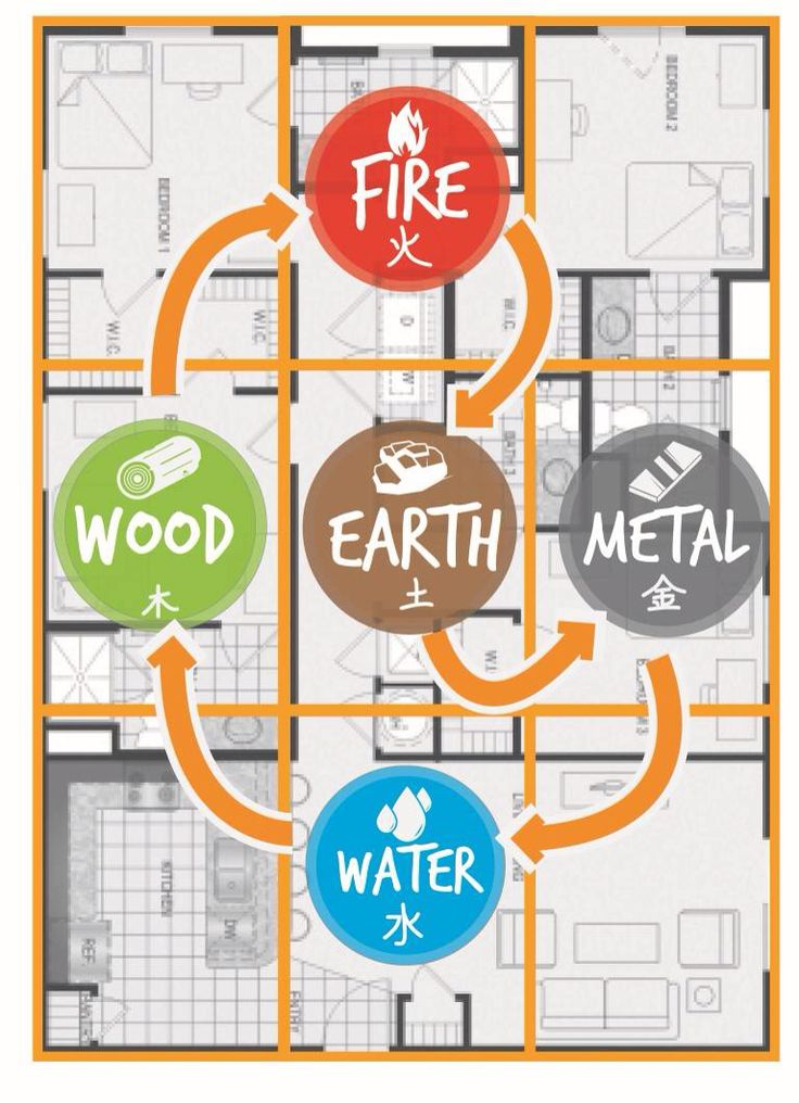 This is what is called a creative cycle in Feng Shui and it should flow in a clockwise motion in a home's layout, starting with the front door.