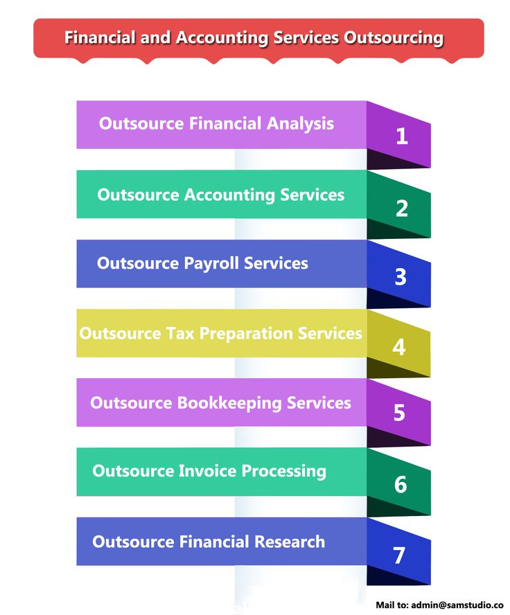 Best Outsource Financial And Accounting Services Images On