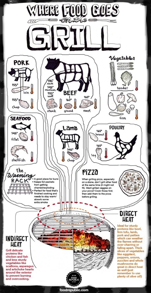 Awesome way to infograph a story, this kind of Floyds meets custom font style - BBQ - what goes where