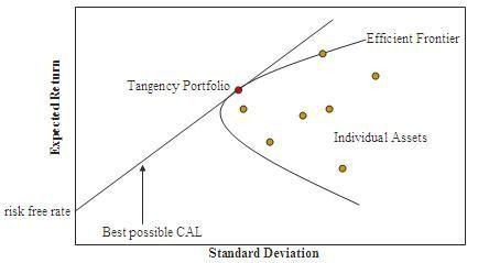 Modern portfolio theory - Wikipedia, the free encyclopedia