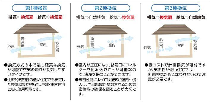 24時間換気システム 戸建住宅用 | Panasonic