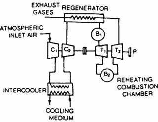Simple Gas Turbine Cycle  [Source:  www.electricalquizzes.com/electric-power-generation/electric-power-generation]