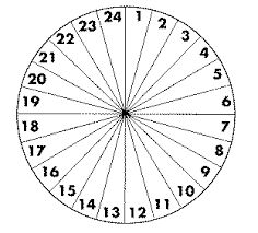 Image result for 24 hour clock face template | Biometry