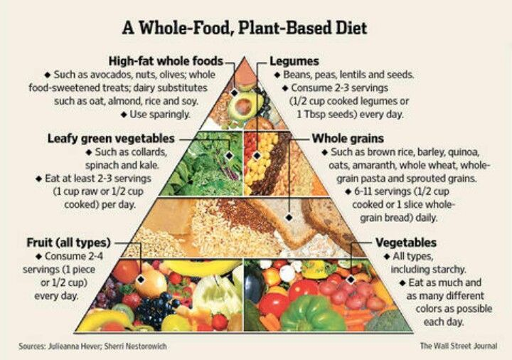 Vegan food pyramid | Becoming Thin. Weight Loss Log ...