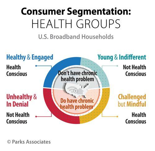 Parks-Associates_Consumer-Segmentation-Four-Health-Groups