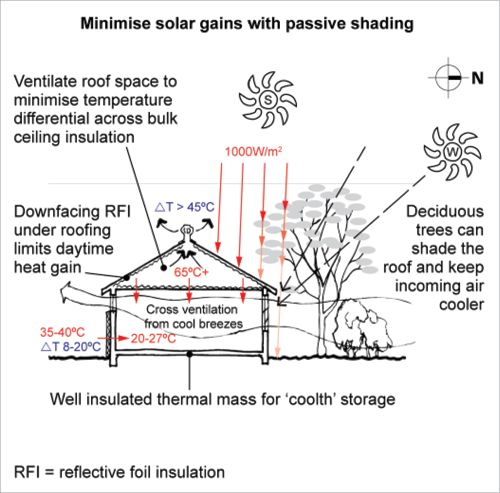 Passive Cooling A Diagram Shows The Cross Section Of A