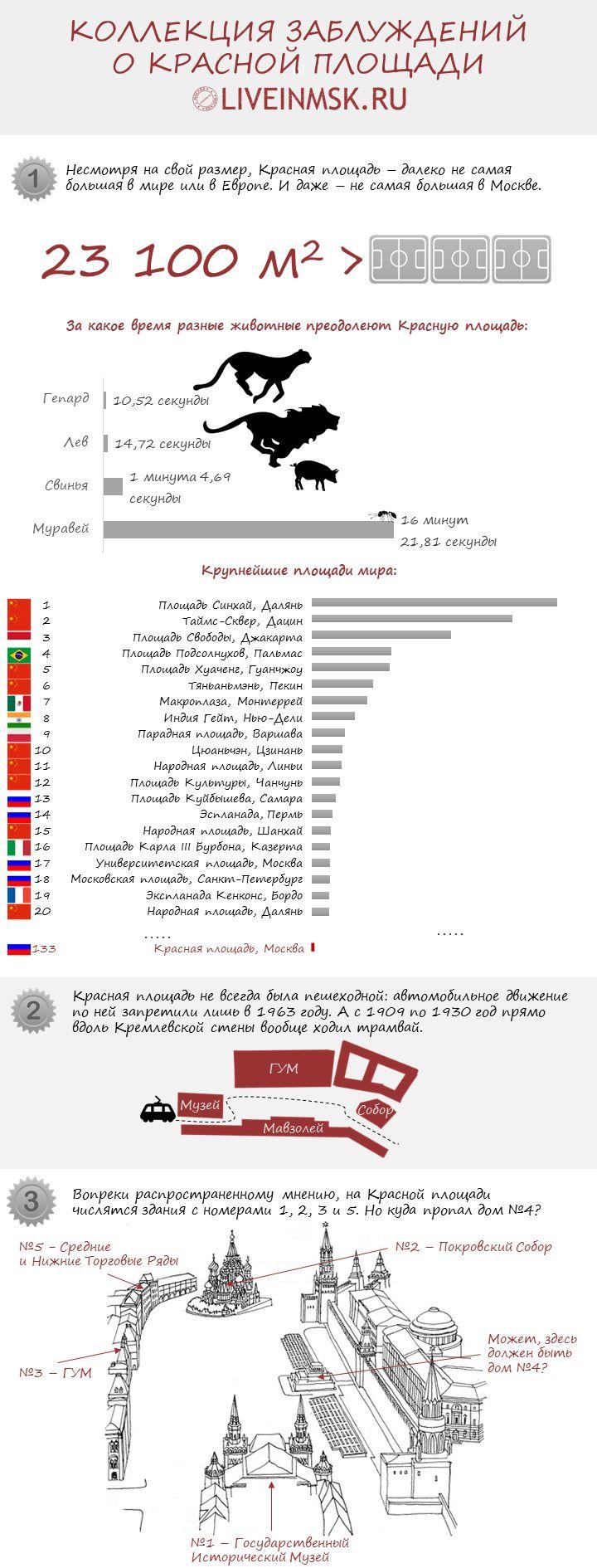 #Инфографика: Москва, Красная площадь. Заблуждения и факты.