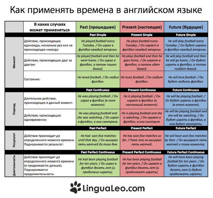 Study - Durov.com: Сайт Российских ...