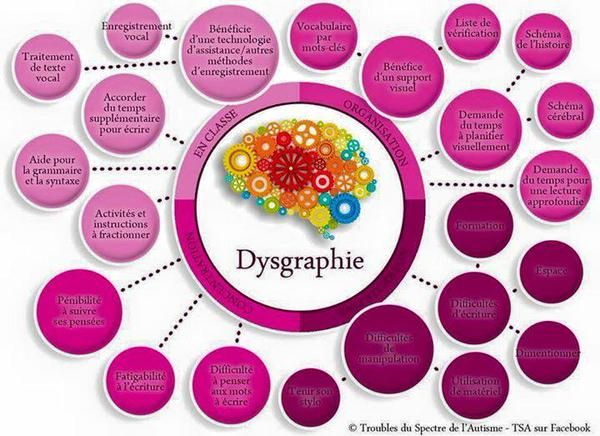 La dysgraphie