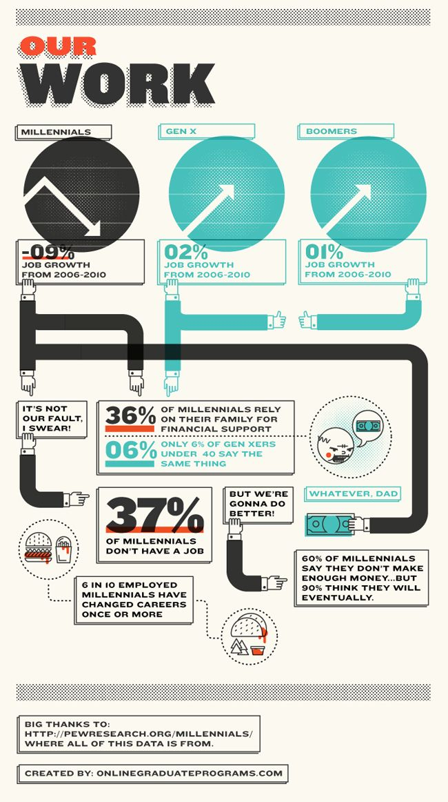 Infographic Of The Day: The Blessing And Curse Of Being A Millennial | Fast Company