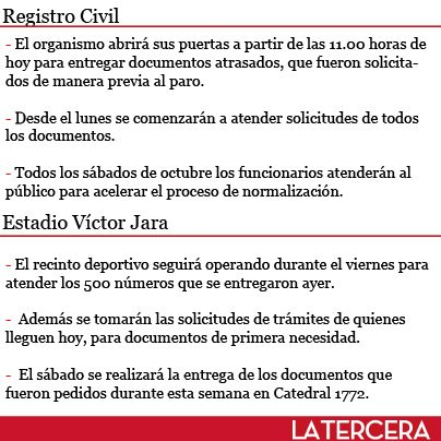 Desde las 11:00 hrs el Registro Civil retoma su atención al público, tras paro de 18 días hábiles. #Chile septiembre 2013