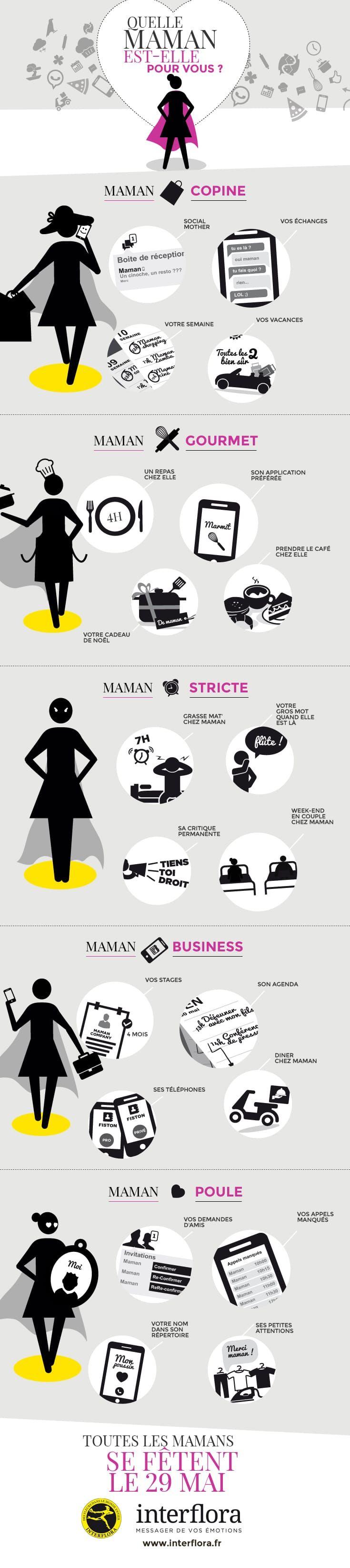 El Conde. fr: Fête des mères: Quelle type de maman est-elle pour...