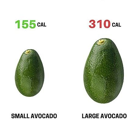Small Avocado vs Large Avocado 🥑 - 🤓'Healthy' doesn't automatically mean it will fit your macro/calorie intake. This right here is a perfect example. - 🙋♂️Just the other day a client of mine made the mistake of entering 'avocado – regular' into MyFitnessPal. The example they put in was around 155 calories. - 🔦But when they actually weighed it and did a little research it was actually over the 300 calorie mark, and bumped their fats way over where they needed to be. - 💪Now for someone…
