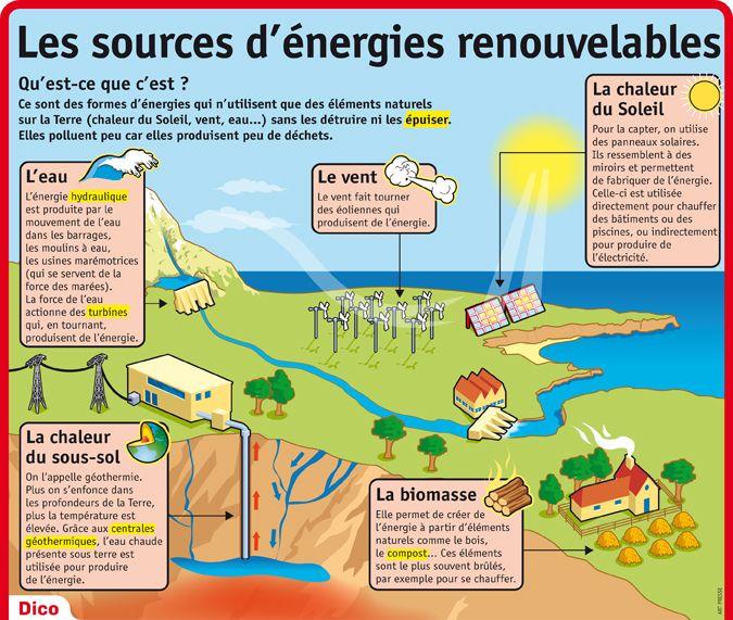 Célèbre Les 67 meilleures images du tableau Géo 210 : Énergies  DT48