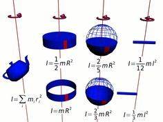 Moment of inertia (shown here), and therefore angular momentum, is different for every possible configuration of mass and axis of rotation.