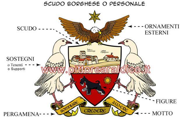 Linee Guida - Stemma Borghese