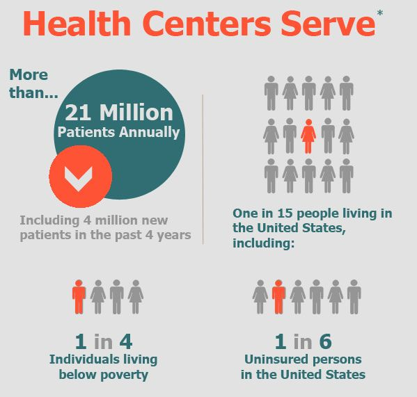 Be the healthiest nation in one generation: Community Health Centers, Inc. Infographic