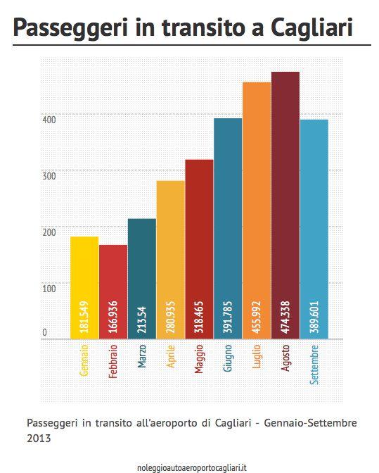 Passeggeri in transito all'aeroporto di Cagliari