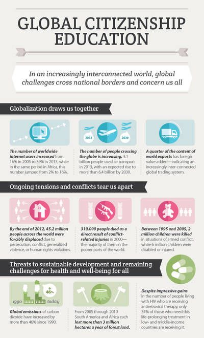 Global Citizenship Education #Infographic